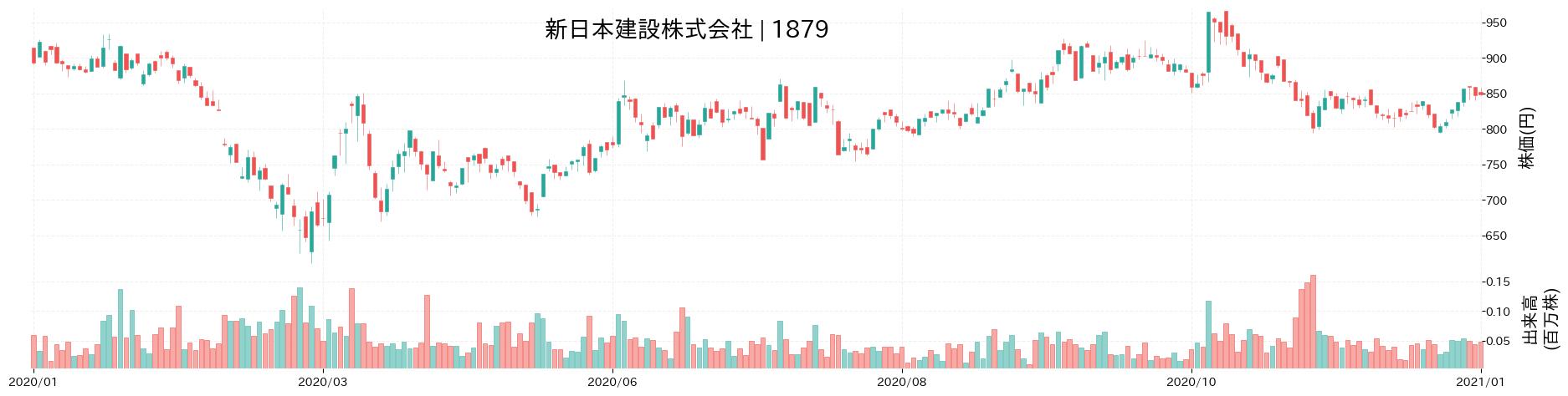 新日本建設株式会社の株価推移(2020)