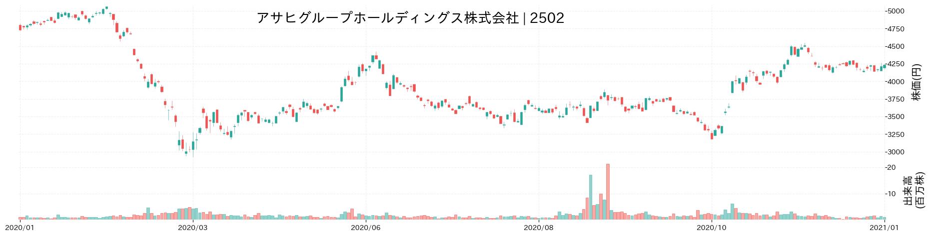 アサヒグループホールディングス株式会社の株価推移(2020)
