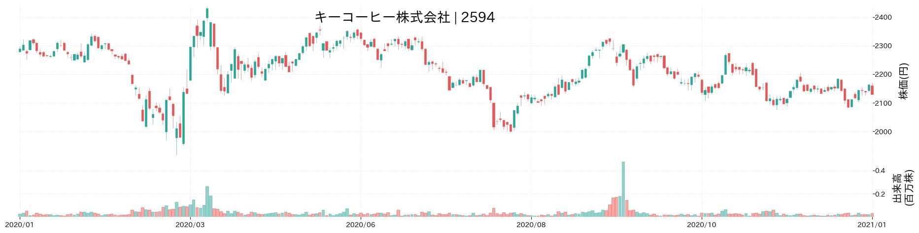 キーコーヒー株式会社の株価推移(2020)