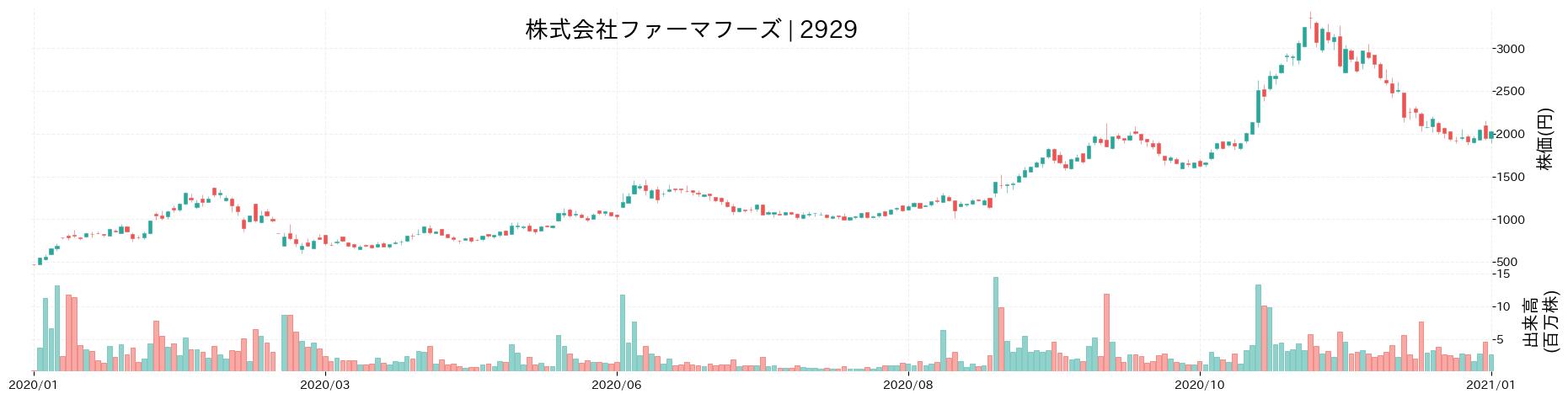 株式会社ファーマフーズの株価推移(2020)