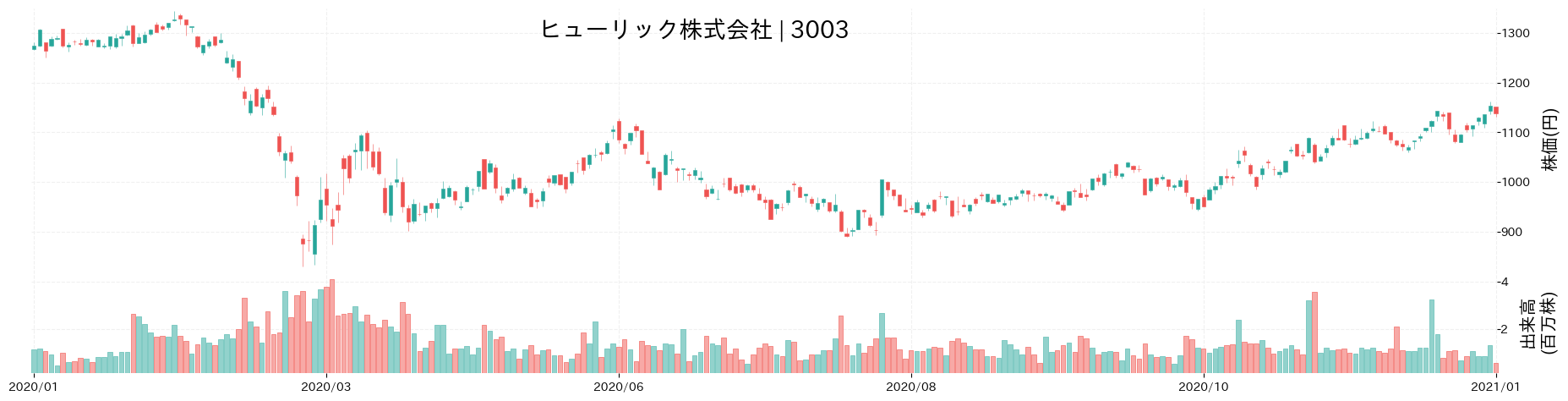ヒューリック株式会社の株価推移(2020)