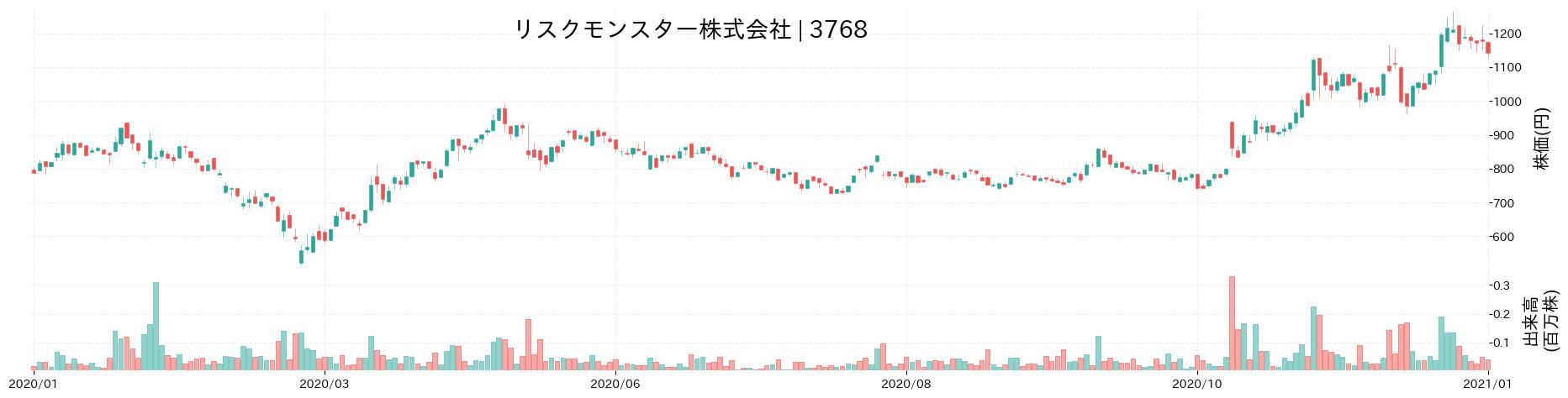 リスクモンスター株式会社の株価推移(2020)