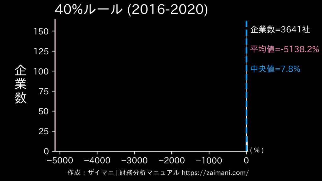 40%ルール(2020)の全業種平均・中央値