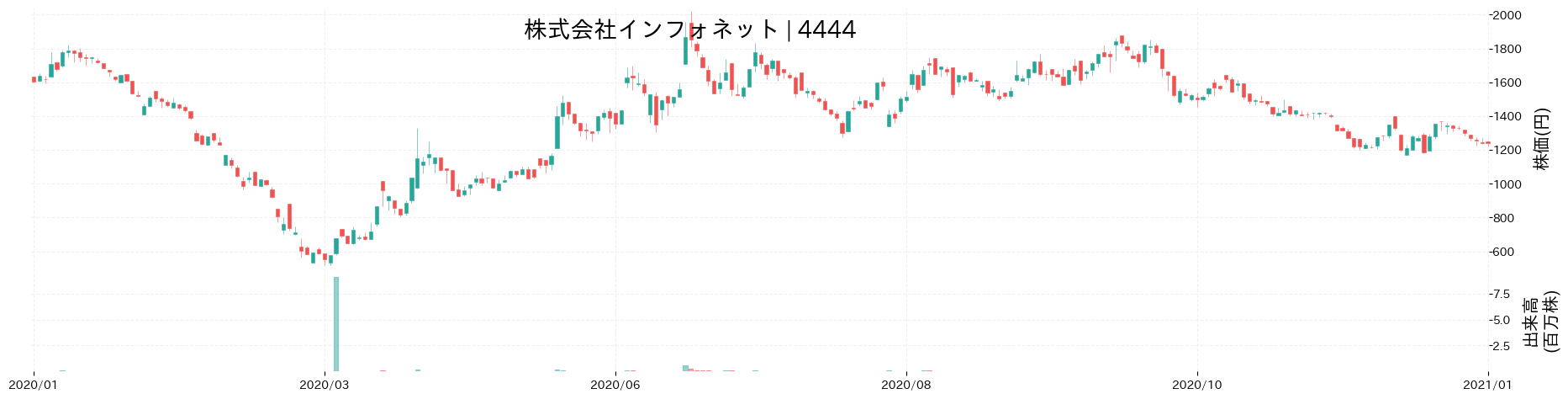 株式会社インフォネットの株価推移(2020)