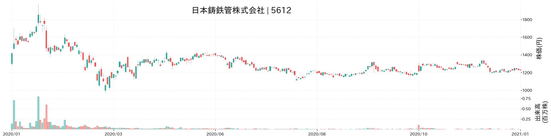 日本鋳鉄管株式会社の株価推移(2020)