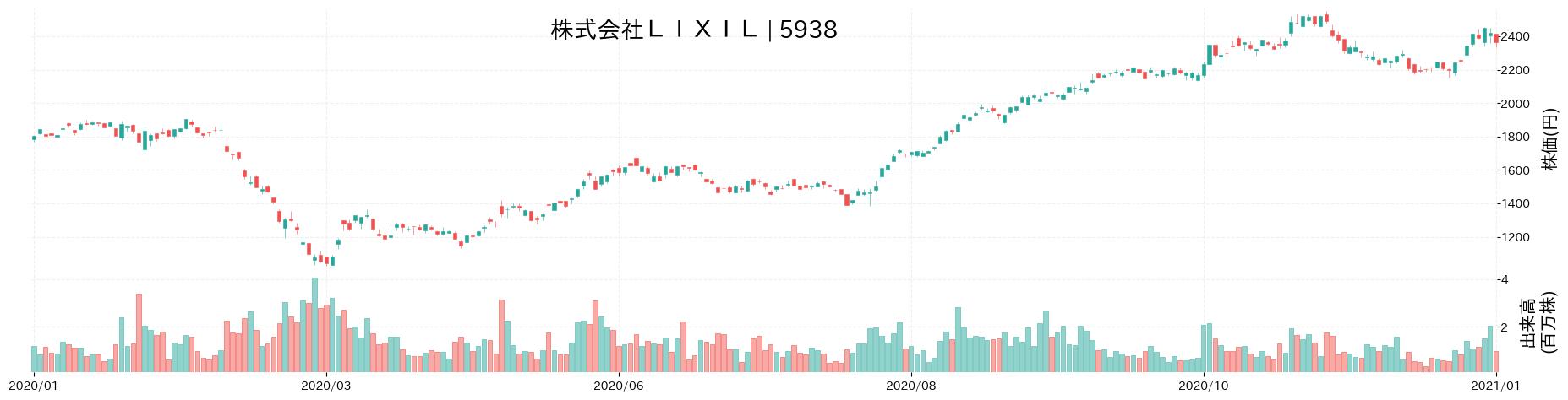 株式会社LIXILグループの株価推移(2020)