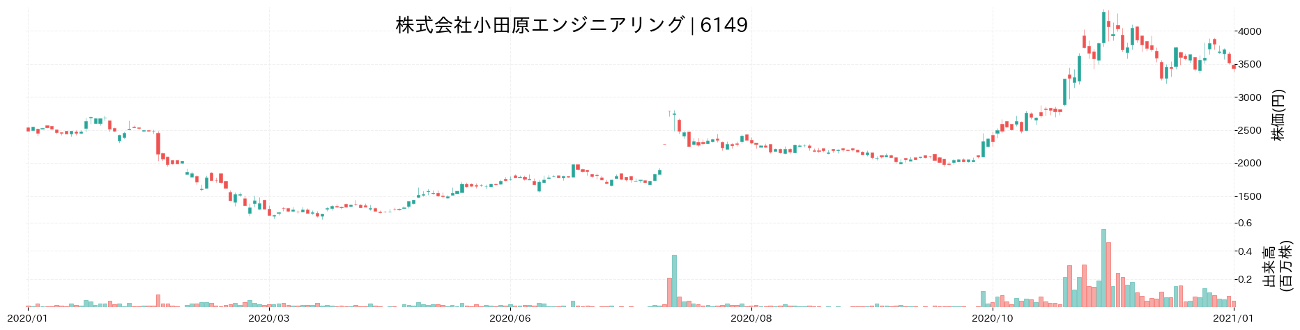 株式会社小田原エンジニアリングの株価推移(2020)