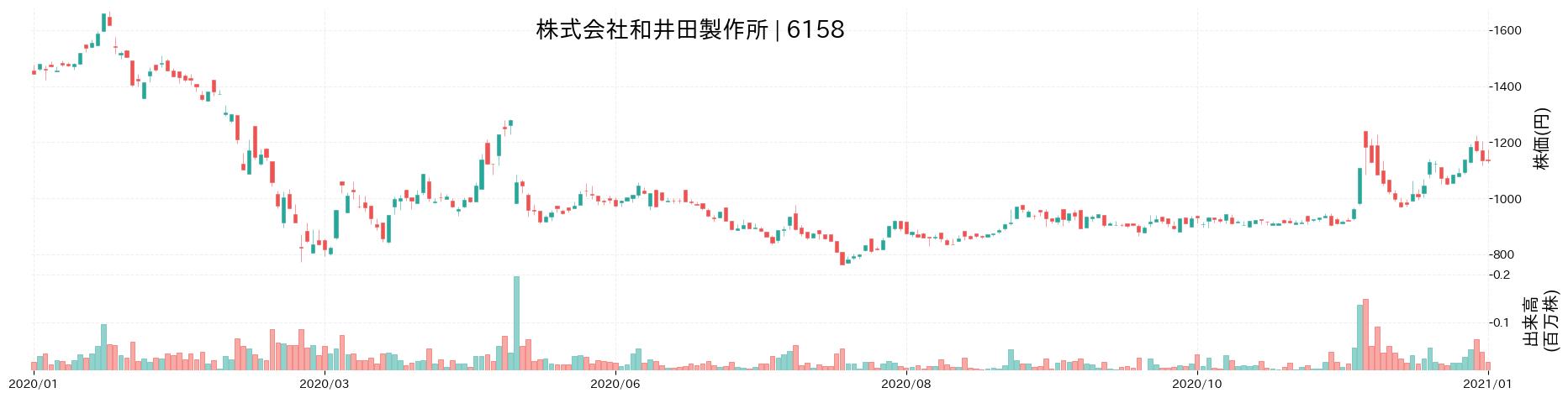 株式会社和井田製作所の株価推移(2020)