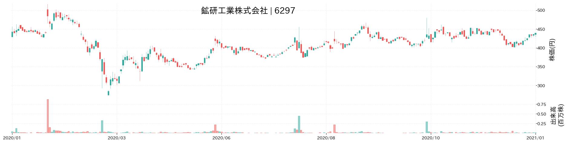 鉱研工業株式会社の株価推移(2020)