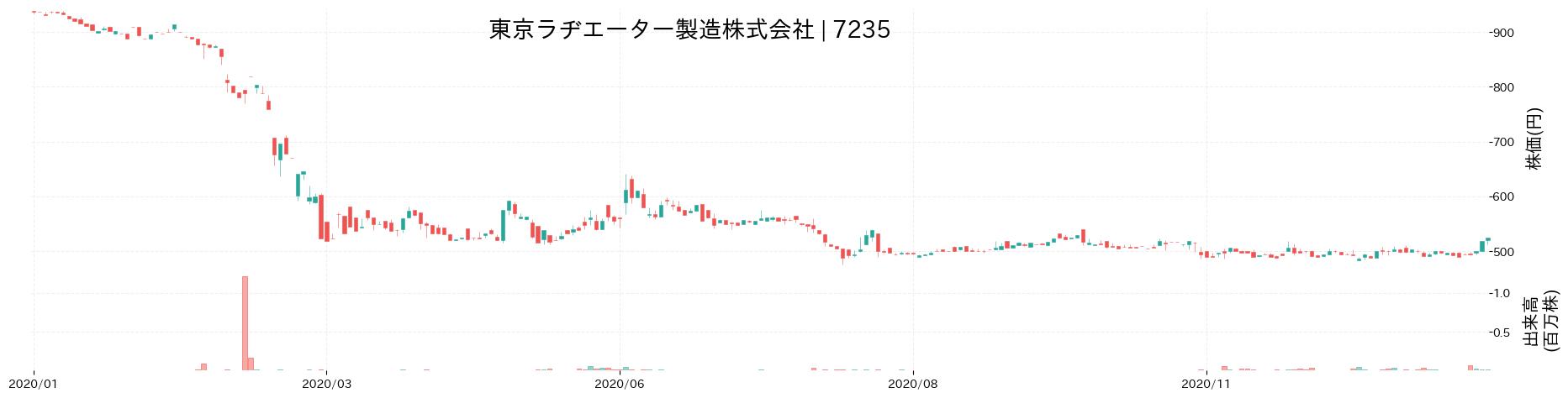 東京ラヂエーター製造株式会社の株価推移(2020)