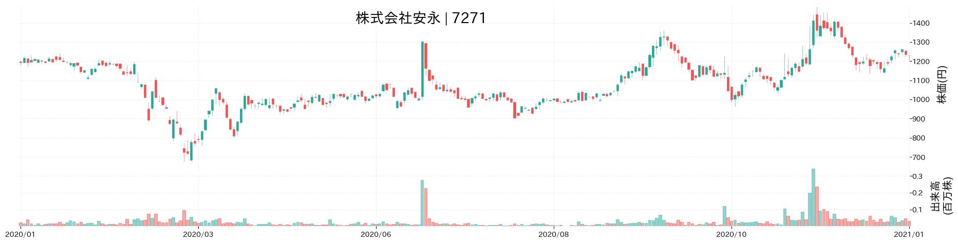 株式会社安 永の株価推移(2020)