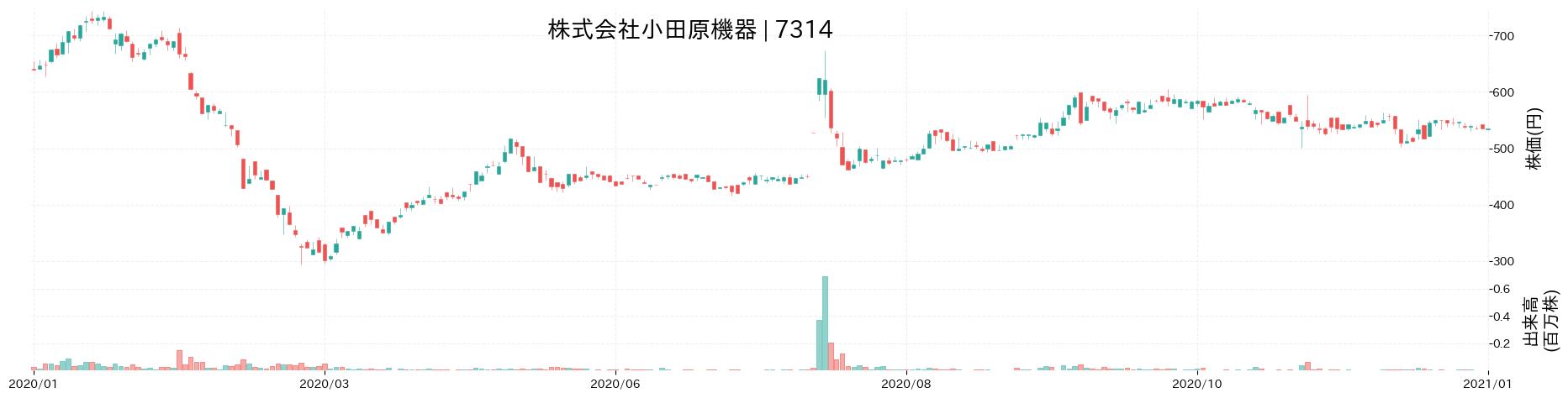 株式会社小田原機器の株価推移(2020)