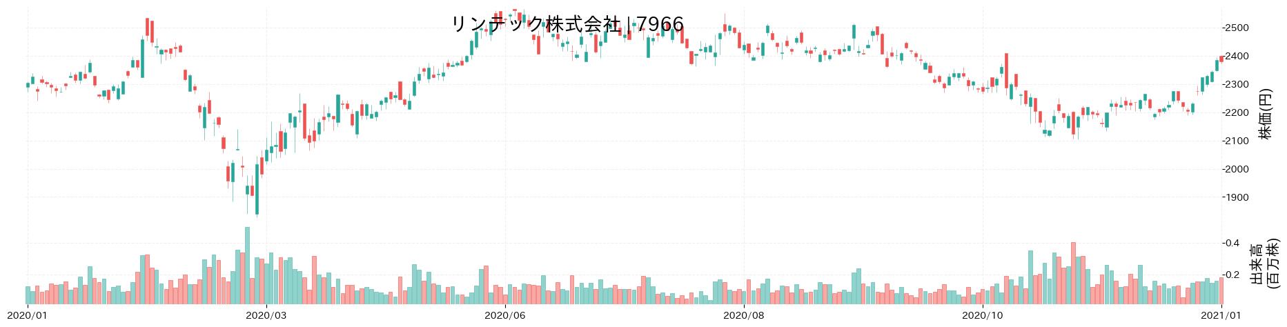 リンテック株式会社の株価推移(2020)