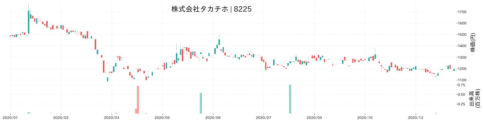 株式会社タカチホの株価推移(2020)