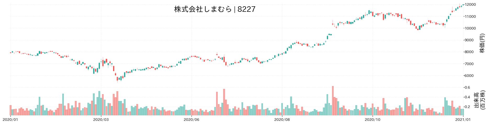 株式会社しまむらの株価推移(2020)
