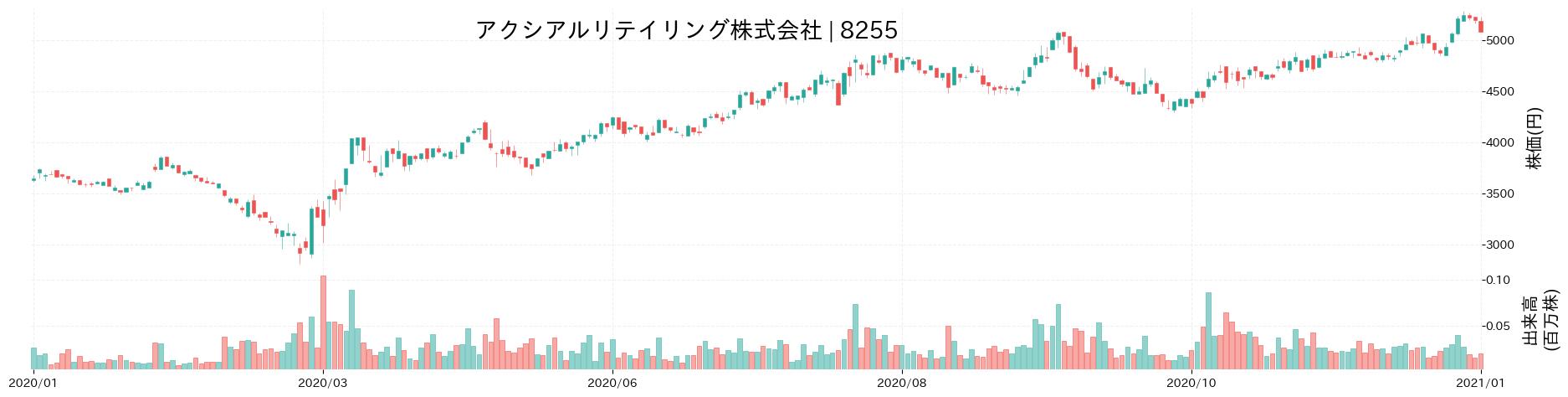 アクシアル リテイリング株式会社の株価推移(2020)