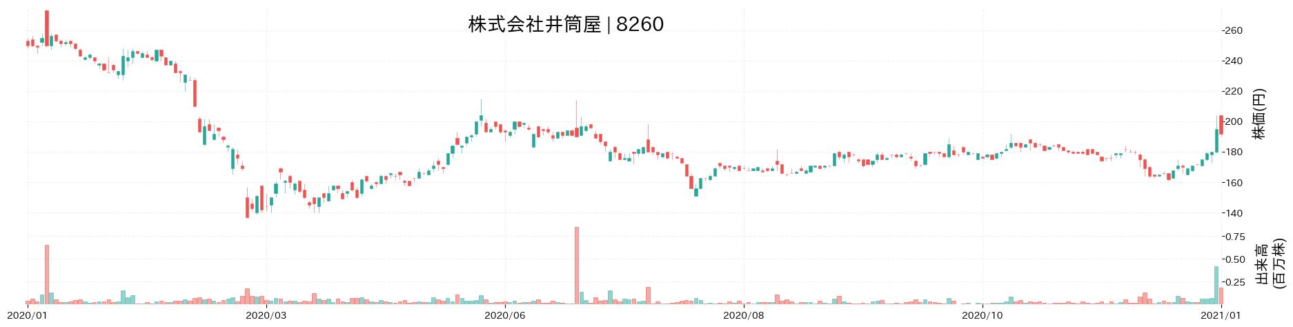 株式会社井筒屋の株価推移(2020)
