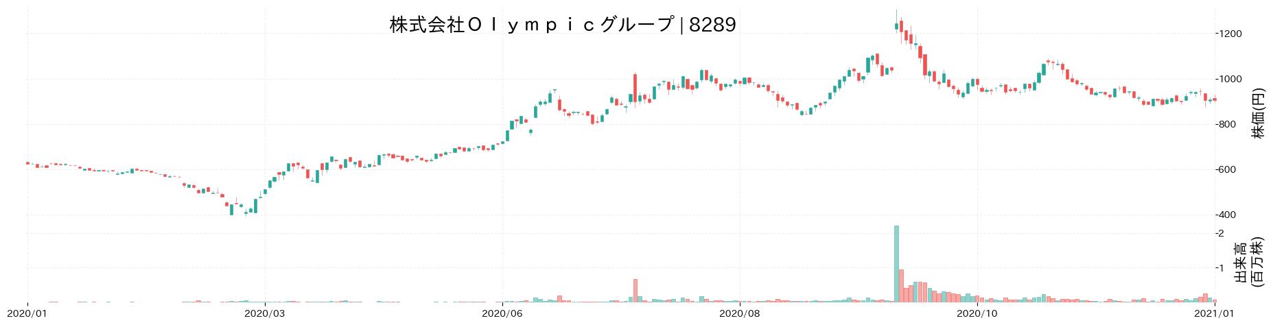 株式会社Olympicグループの株価推移(2020)