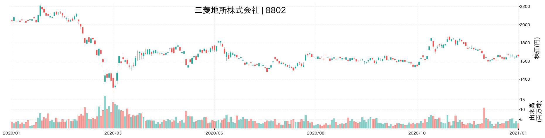 三菱地所株式会社の株価推移(2020)