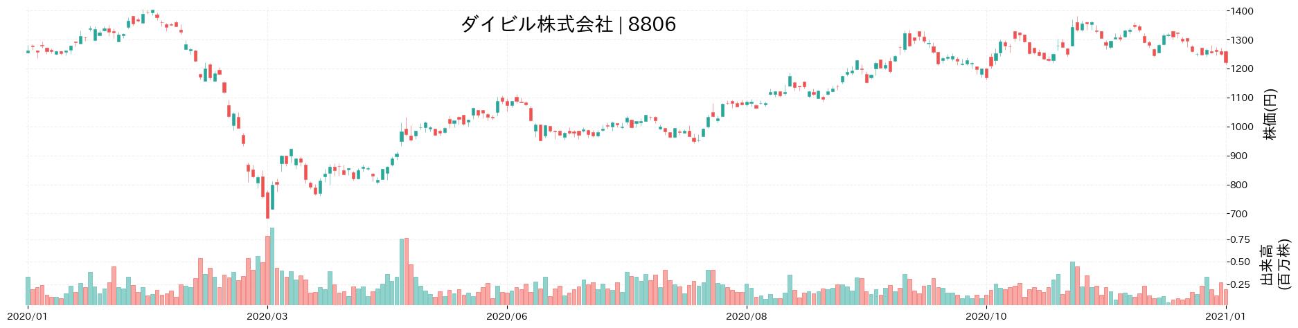 ダイビル株式会社の株価推移(2020)