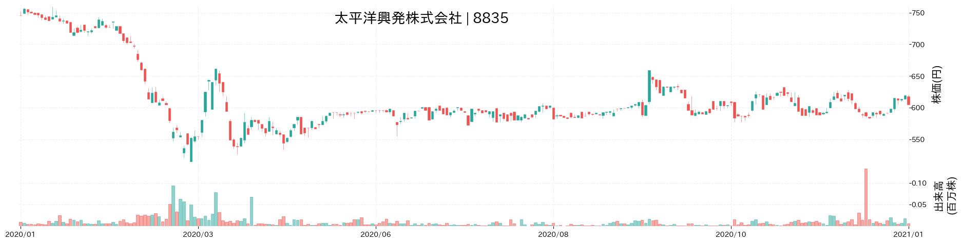 太平洋興発株式会社の株価推移(2020)