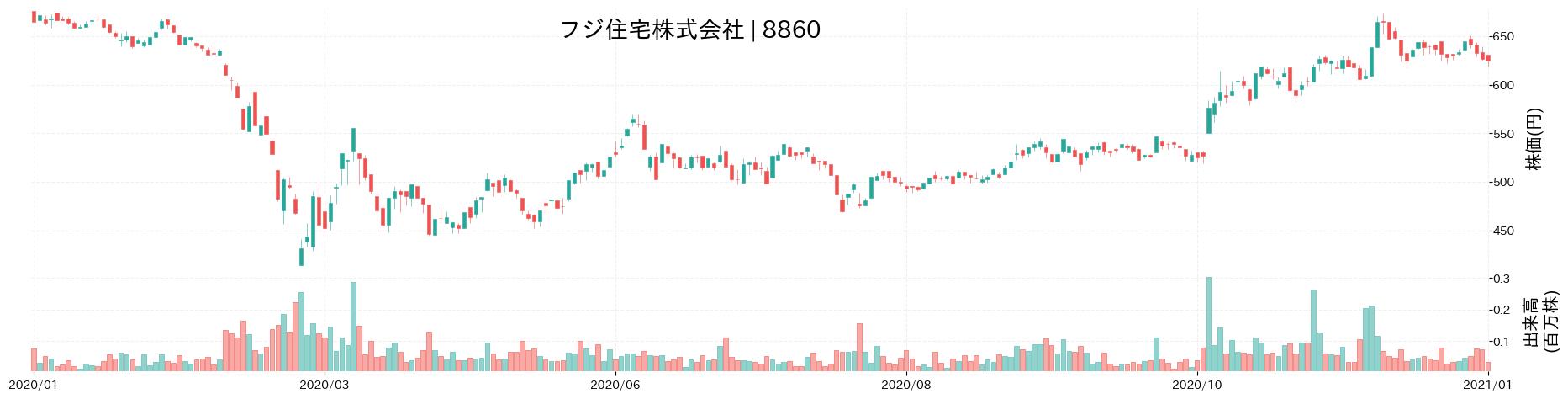 フジ住宅株式会社の株価推移(2020)