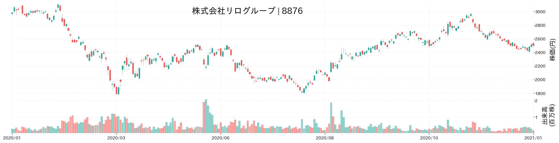 株式会社リログループの株価推移(2020)
