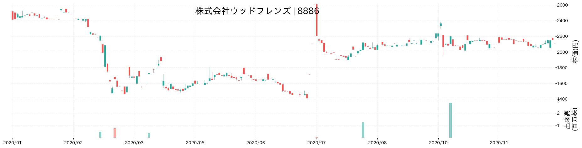 株式会社ウッドフレンズの株価推移(2020)