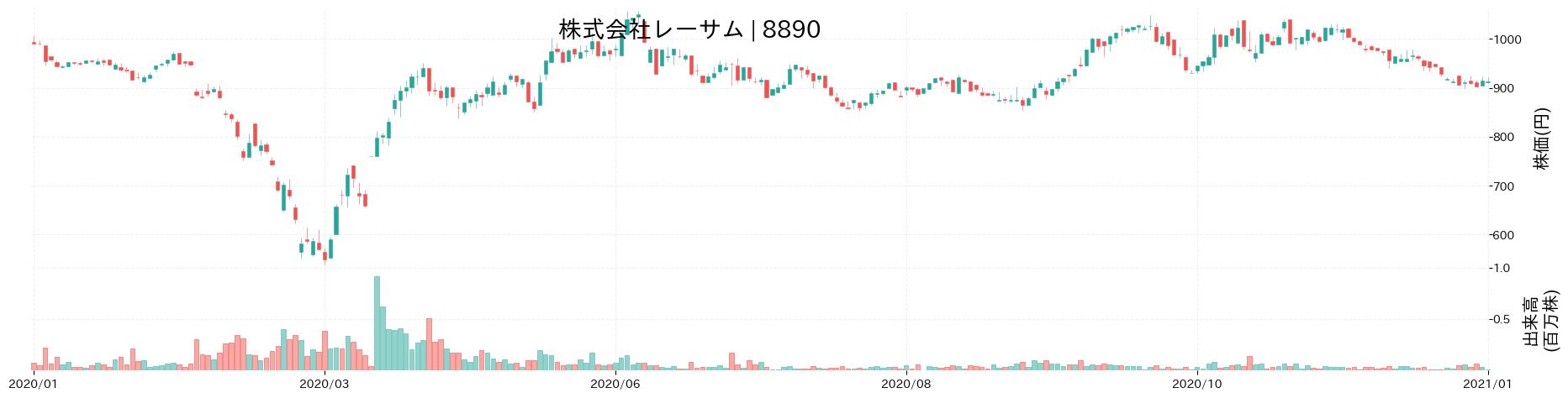 株式会社レーサムの株価推移(2020)
