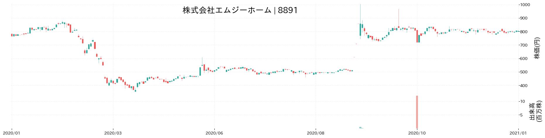 株式会社エムジーホームの株価推移(2020)