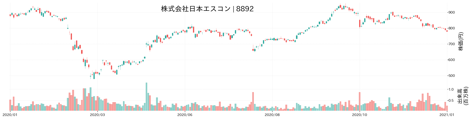 株式会社日本エスコンの株価推移(2020)