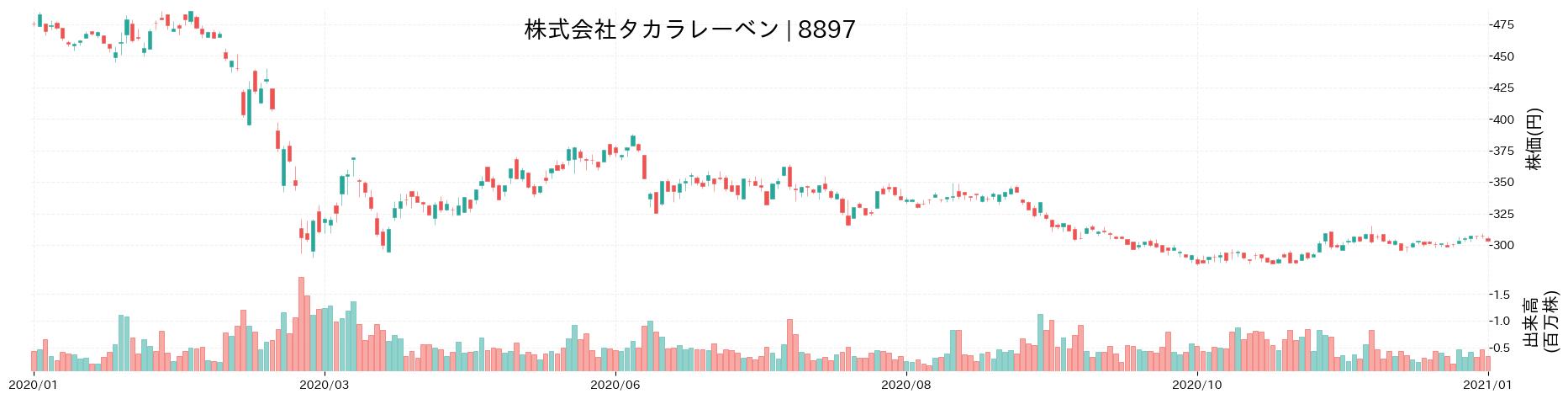 株式会社タカラレーベンの株価推移(2020)