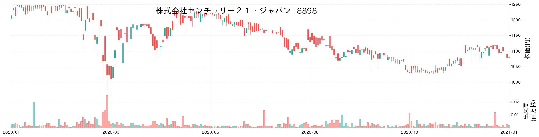 株式会社センチュリー21・ジャパンの株価推移(2020)
