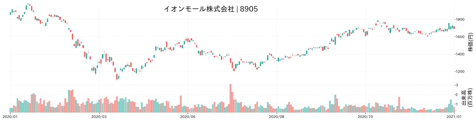 イオンモール株式会社の株価推移(2020)