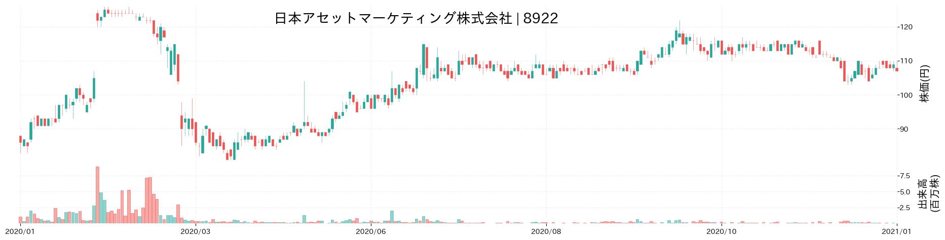 日本アセットマーケティング株式会社の株価推移(2020)