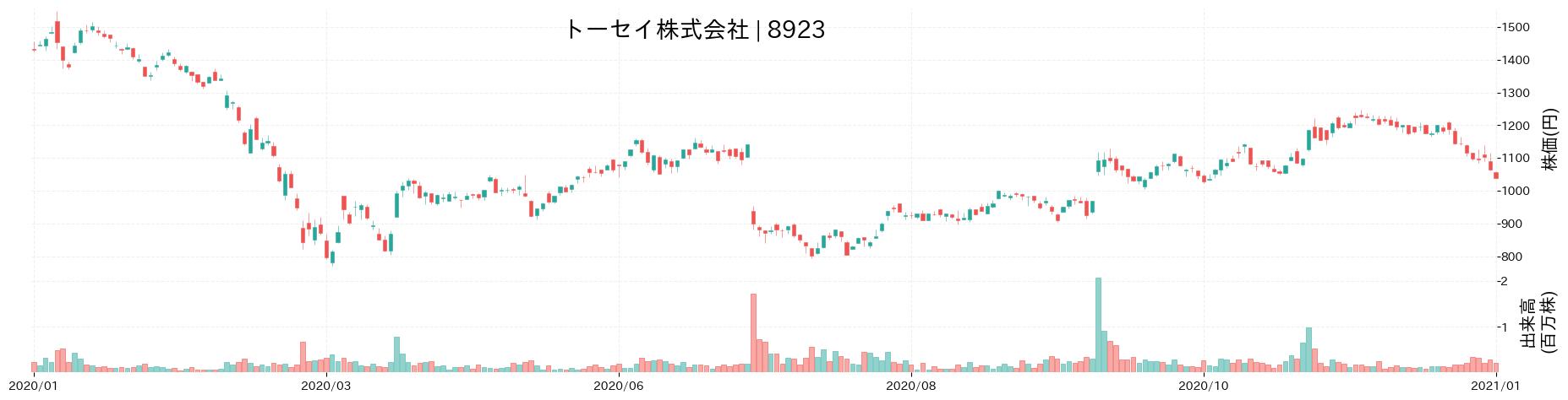 トーセイ株式会社の株価推移(2020)