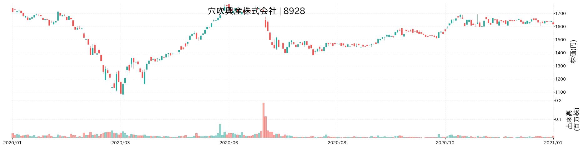 穴吹興産株式会社の株価推移(2020)