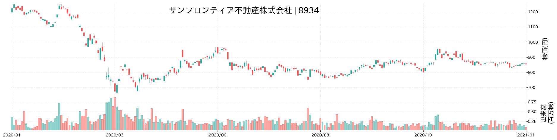 サンフロンティア不動産株式会社の株価推移(2020)