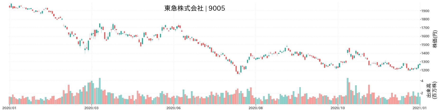 東急株式会社の株価推移(2020)