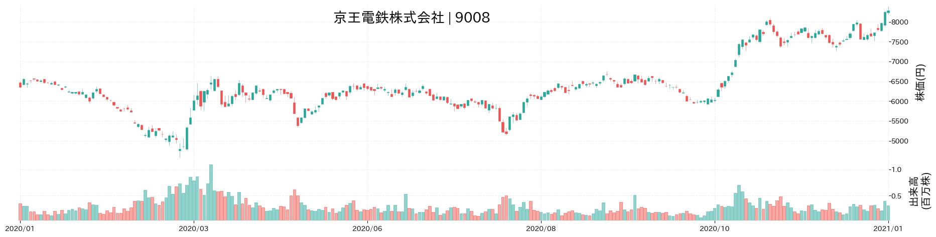京王電鉄株式会社の株価推移(2020)