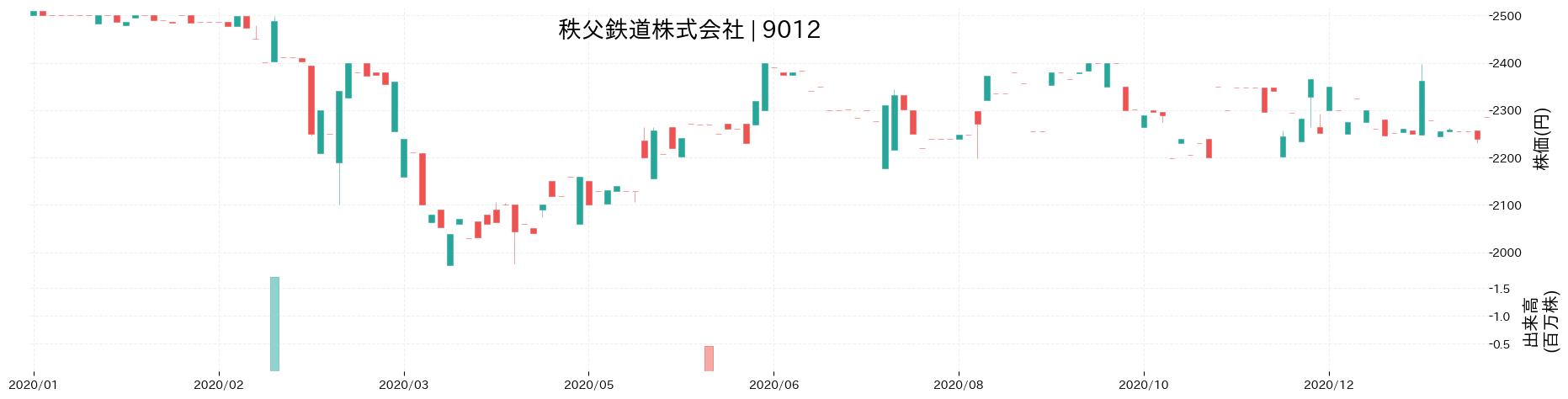 秩父鉄道株式会社の株価推移(2020)