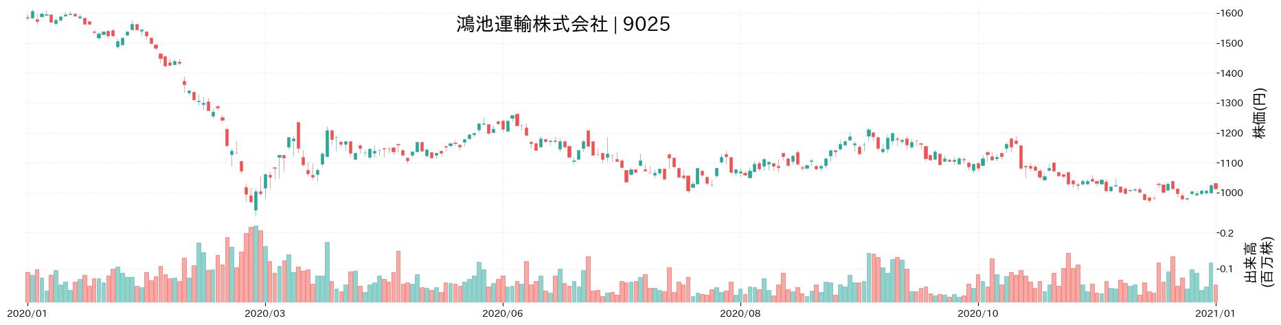 鴻池運輸株式会社の株価推移(2020)