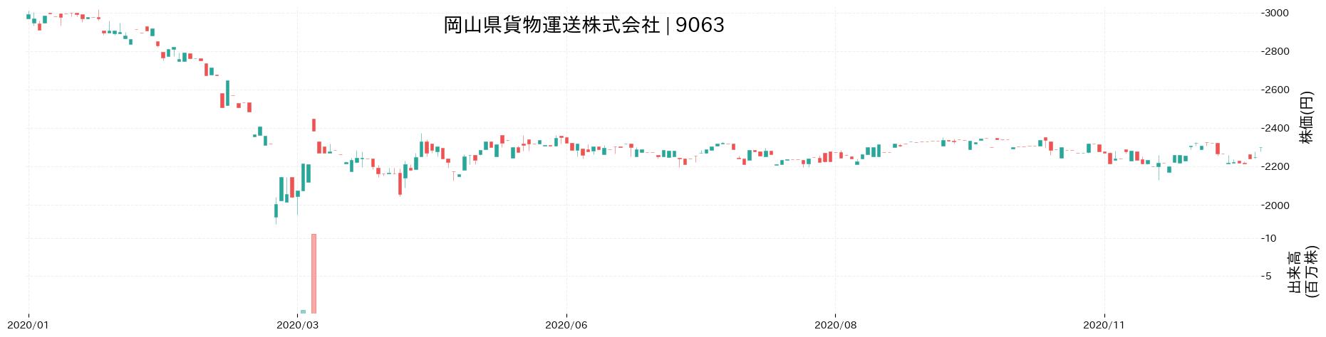 岡山県貨物運送株式会社の株価推移(2020)