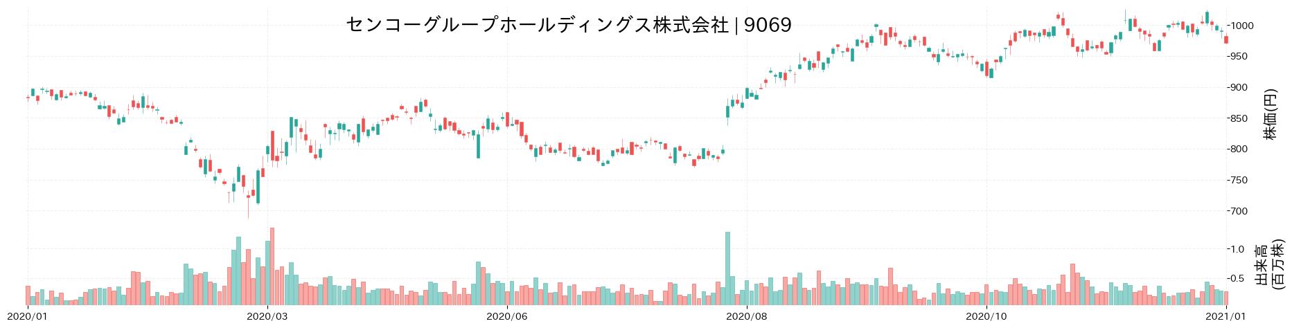 センコーグループホールディングス株式会社の株価推移(2020)