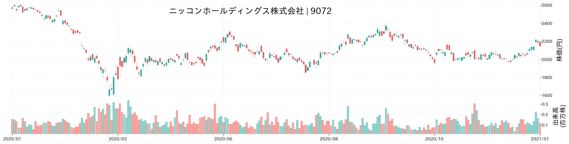 ニッコンホールディングス株式会社の株価推移(2020)