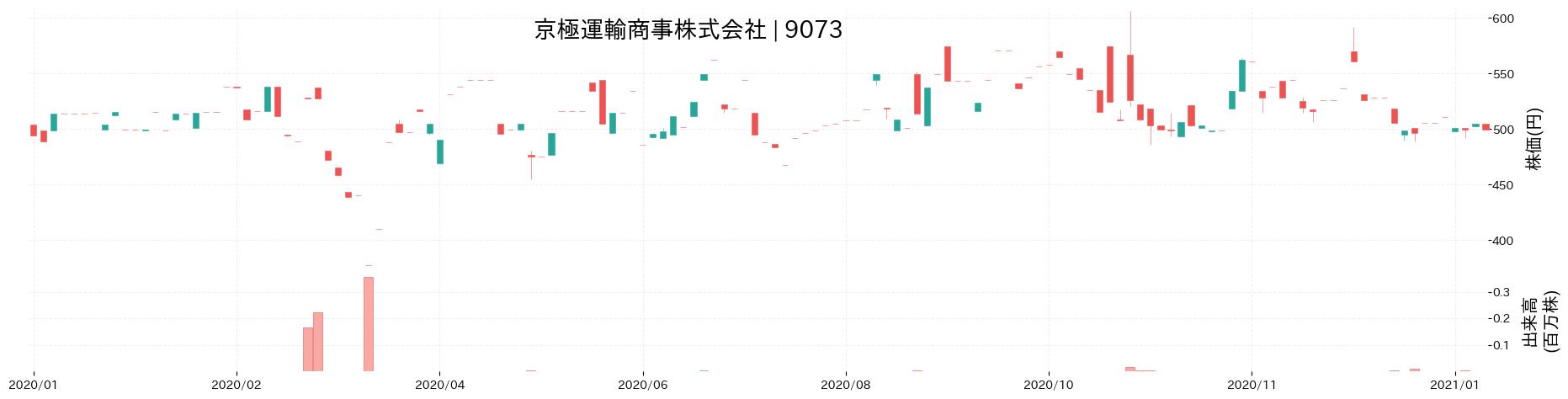 京極運輸商事株式会社の株価推移(2020)