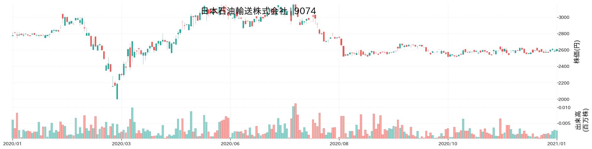 日本石油輸送株式会社の株価推移(2020)