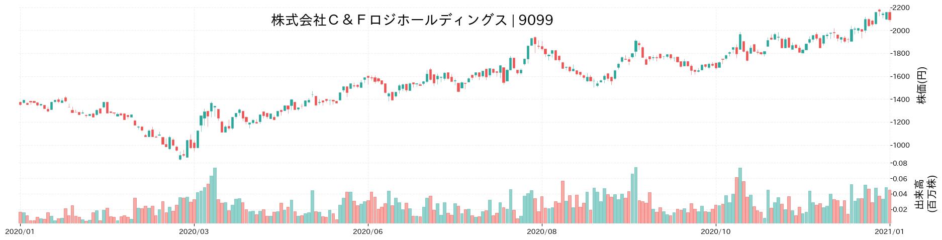 株式会社C&Fロジホールディングスの株価推移(2020)