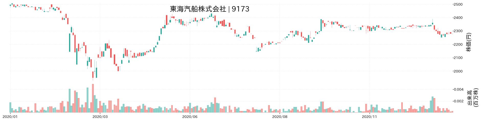 東海汽船株式会社の株価推移(2020)