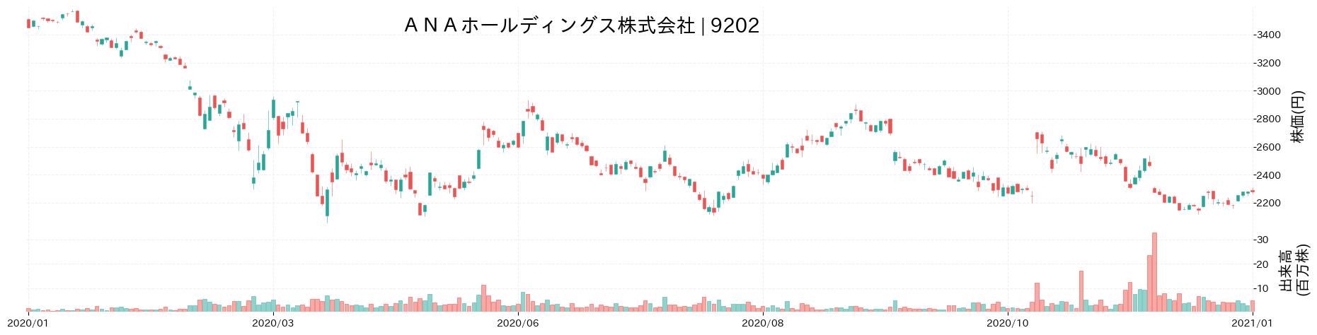 ANAホールディングス株式会社の株価推移(2020)